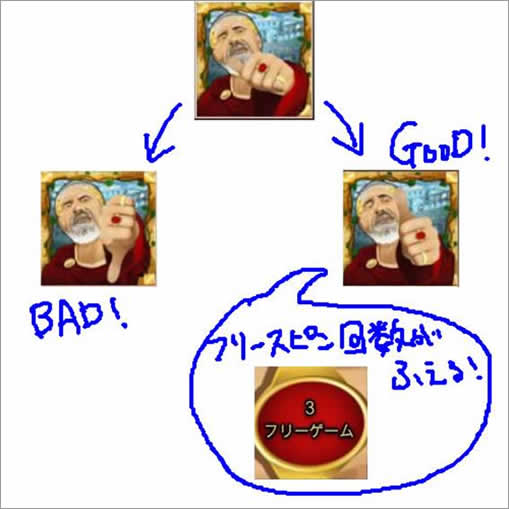 GodがGoodかBad