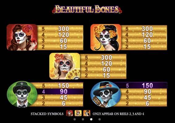 BEAUTIFUL BONESの配当表