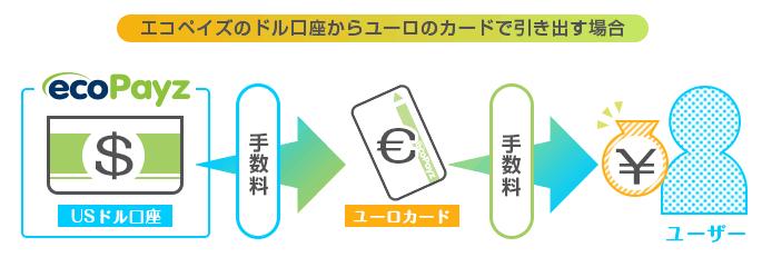 ドル口座からユーロカードで引き出す場合