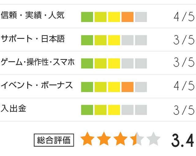 インペリアル評価グラフ