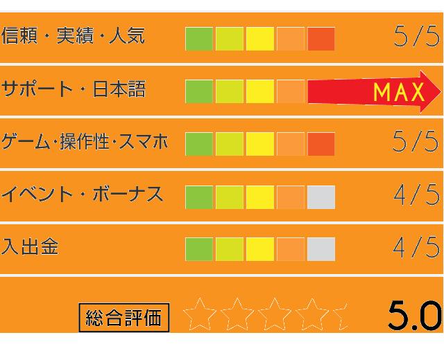 ジパングカジノ評価グラフ