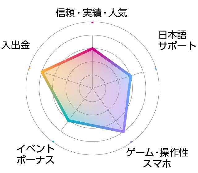インターカジノ評価チャート