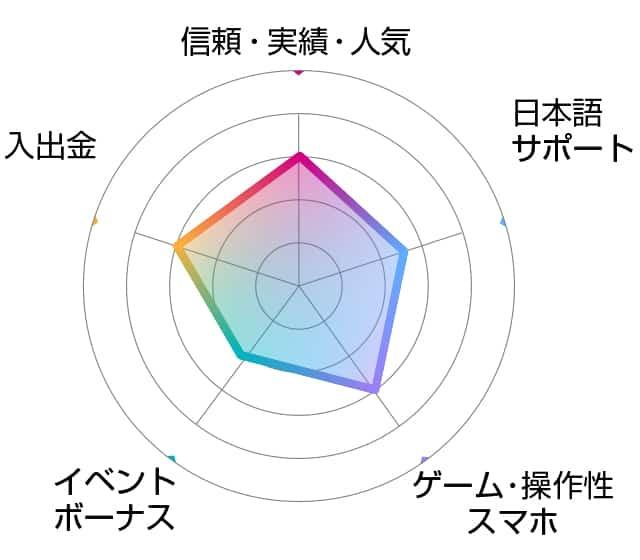 モンテカルロカジノ評価チャート