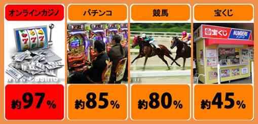 オンラインカジノと他のギャンブルの期待値比較