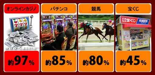 オンラインカジノと既存のギャンブルの比較