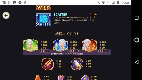 ゲームの配当表