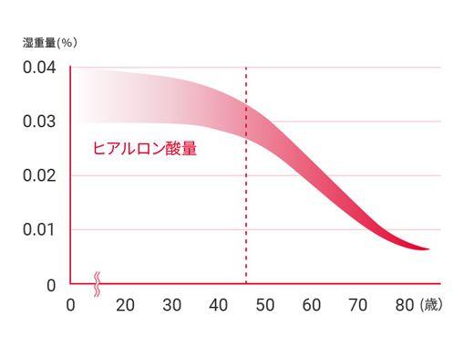 ヒアルロン酸の値