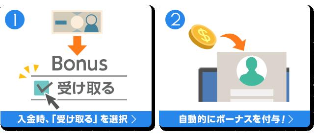 入金時に受け取るを選択、$20以上入金後、自動的に入金ボーナスが付与される