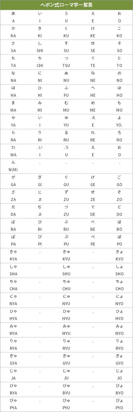 ヘボン式ローマ字表