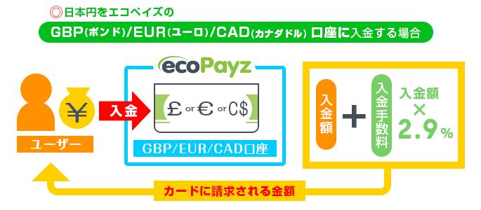 GBP・EUR・CAD口座のカードで請求される金額