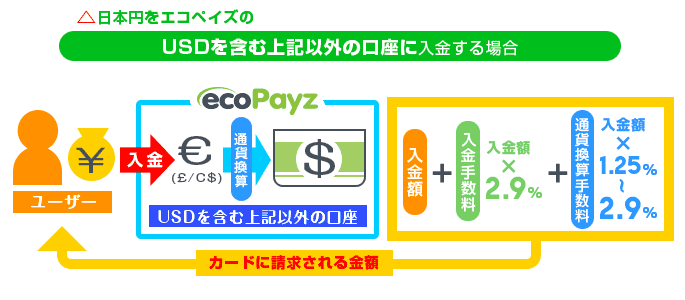 GBO・EUR・CAD以外口座でカードに請求される金額