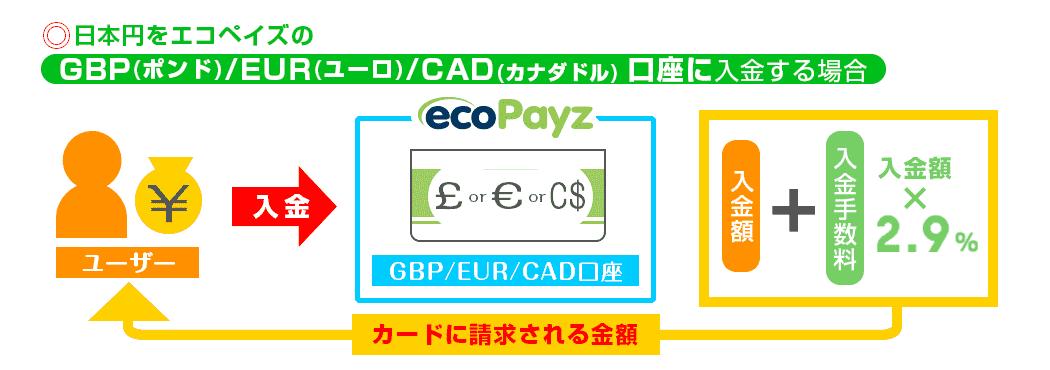 EUR口座に入金
