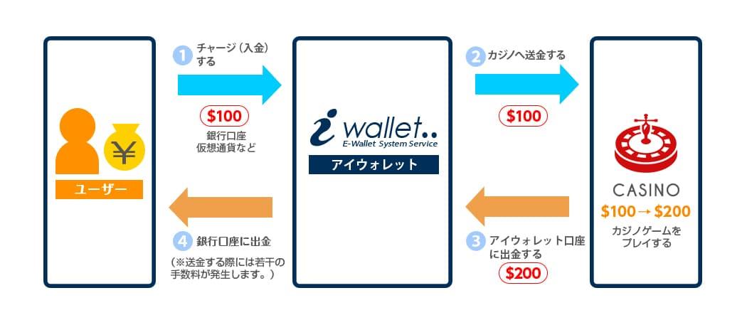 アイウォレット(iWallet)の仕組み