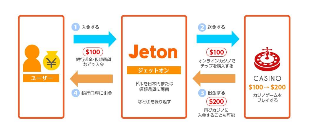 Jeton(ジェットオン)の仕組み