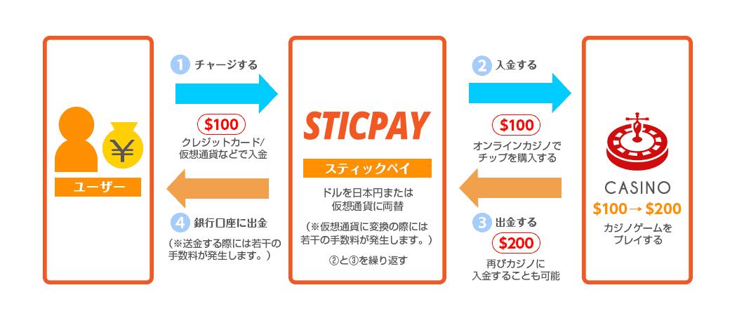 スティックペイ(STICPAY)の仕組み