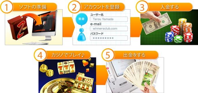 ジパングカジノの遊び方1~5
